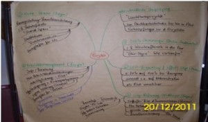 Business Moderation: Mindmap