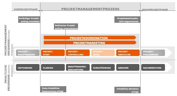 Der Projektmanagement-Prozess