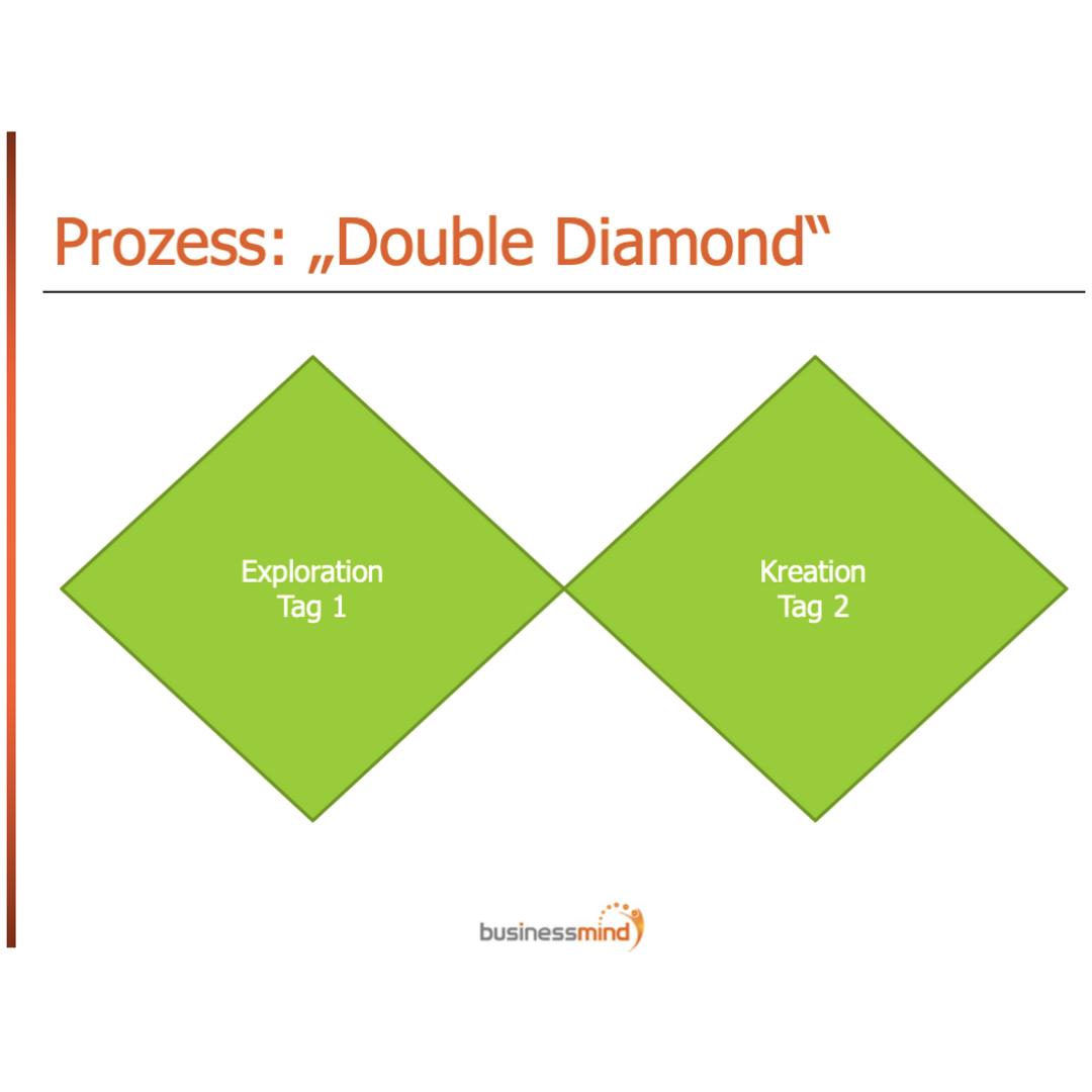Der Double Diamond Prozess im Service Design