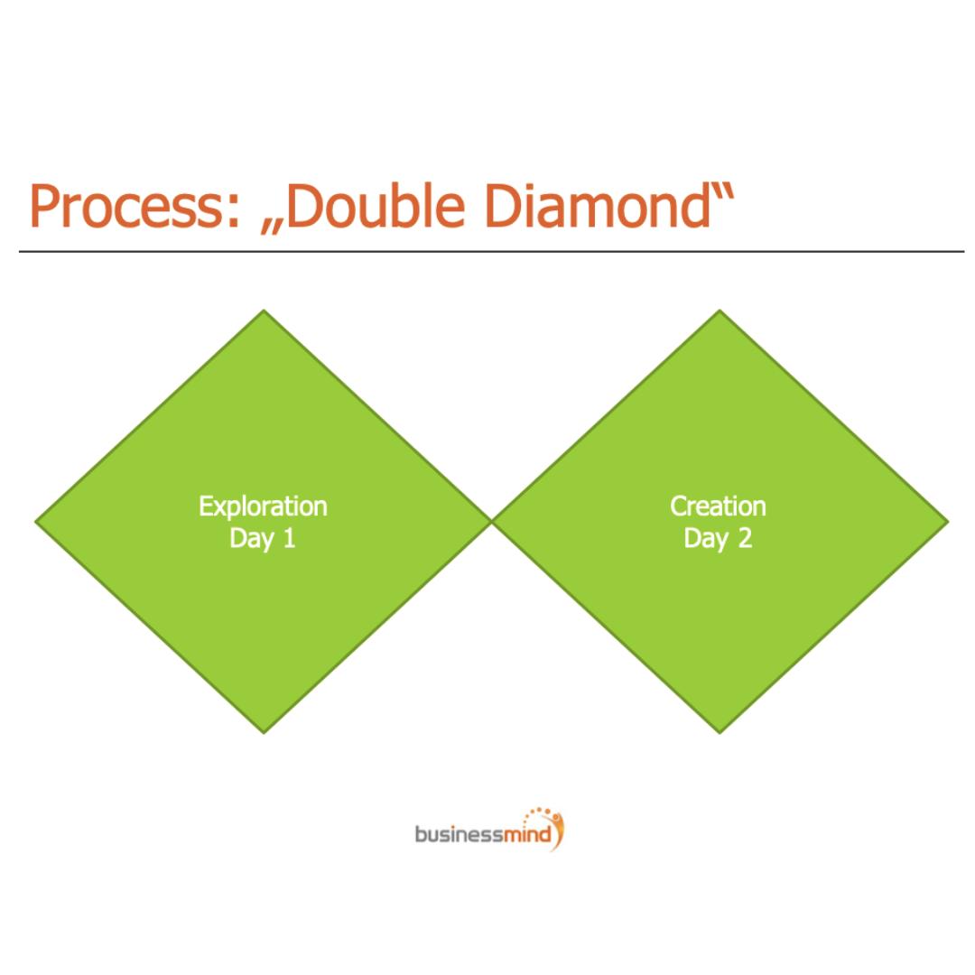 "Process: ""Double Diamond"""